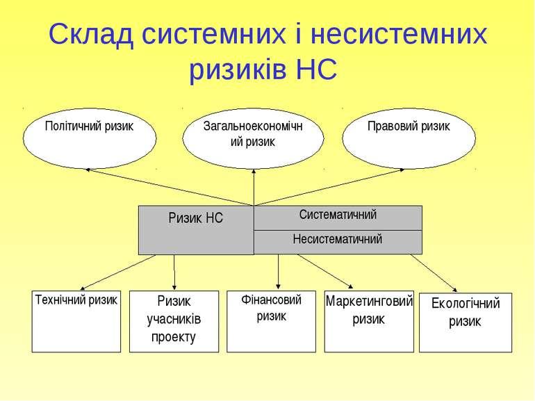 Склад системних і несистемних ризиків НС Екологічний ризик