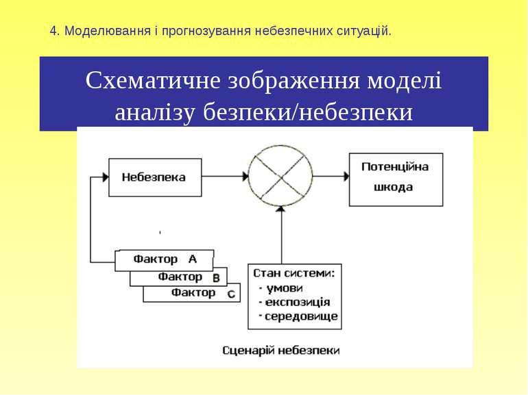 Схематичне зображення моделі аналізу безпеки/небезпеки 4. Моделювання і прогн...