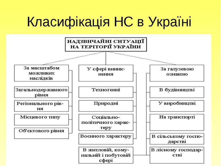 Класифікація НС в Україні