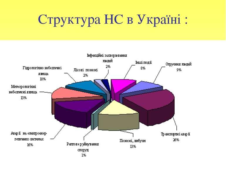 Структура НС в Україні :