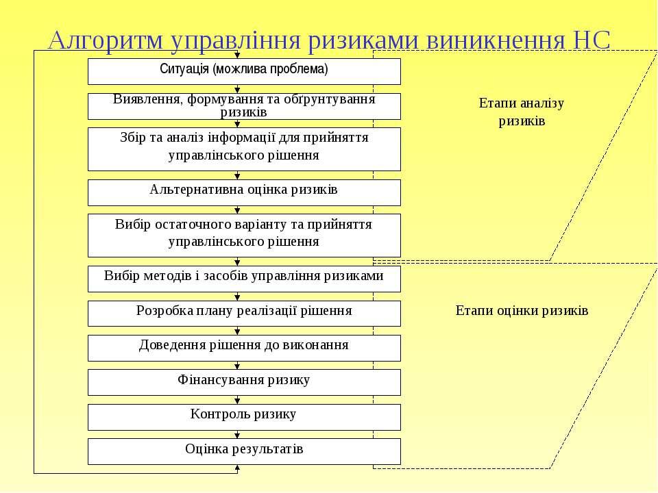 Алгоритм управління ризиками виникнення НС