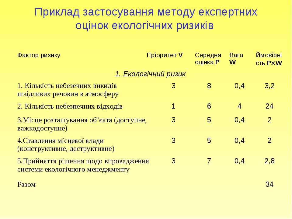 Приклад застосування методу експертних оцінок екологічних ризиків