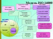 Модель ISO 14000 Ранжирування екологічних аспектів Плануй Виконуй Перевіряй Д...
