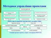 Методики управління проектами Основні процеси проекту згідно з методикою PRIN...