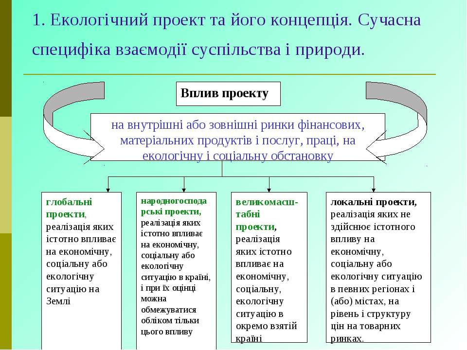 1. Екологічний проект та його концепція. Сучасна специфіка взаємодії суспільс...