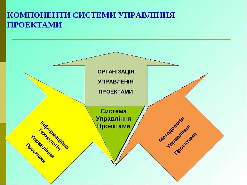 КОМПОНЕНТИ СИСТЕМИ УПРАВЛІННЯ ПРОЕКТАМИ Система Управління Проектами