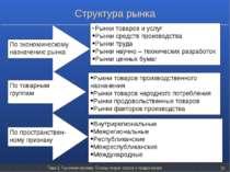 Тема 2. Рыночная система. Основы теории спроса и предложения * По экономическ...