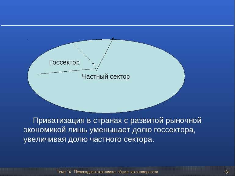 Тема 14. Переходная экономика: общие закономерности * Частный сектор Госсекто...