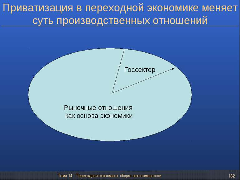 Тема 14. Переходная экономика: общие закономерности * Приватизация в переходн...