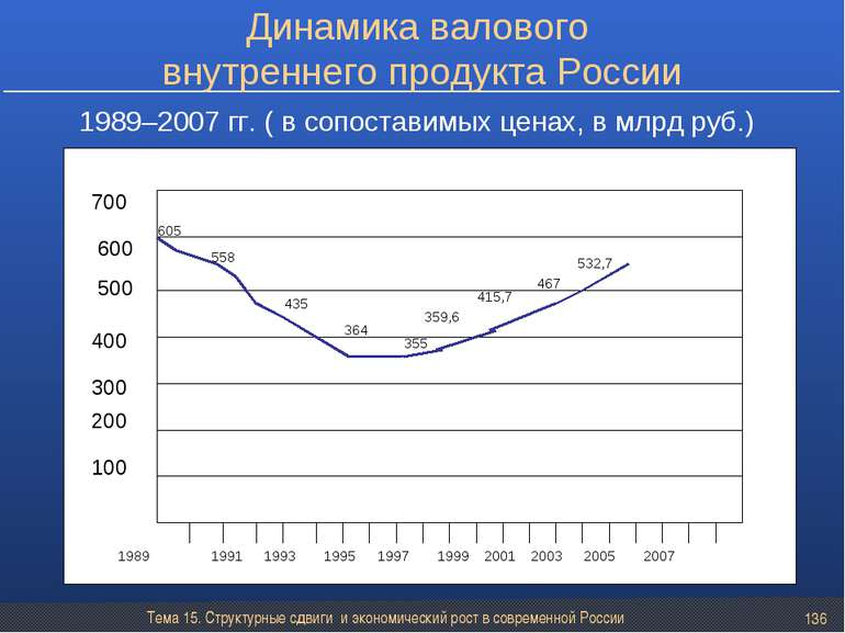 Тема 15. Структурные сдвиги и экономический рост в современной России * 100 2...