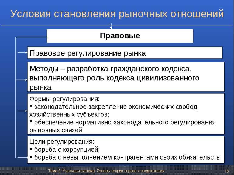 Тема 2. Рыночная система. Основы теории спроса и предложения * Правовые Право...