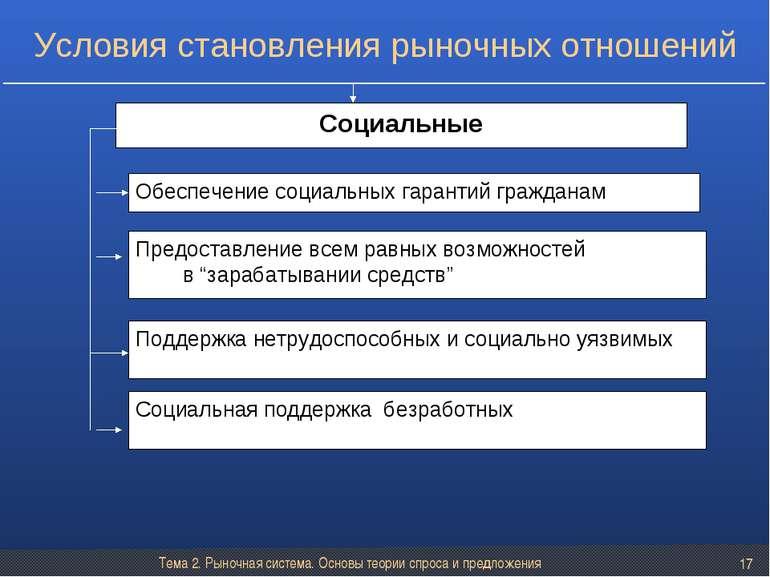 Тема 2. Рыночная система. Основы теории спроса и предложения * Социальные Обе...