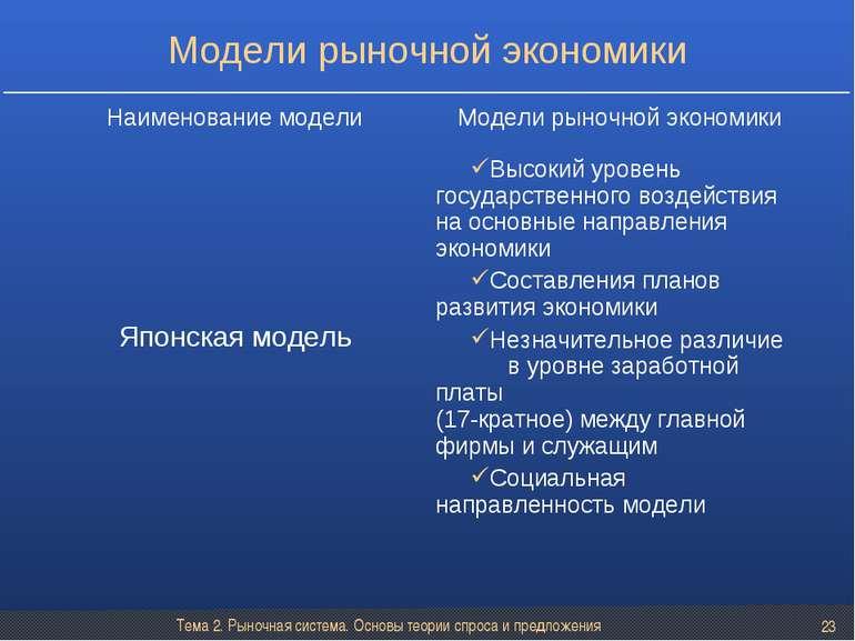 Тема 2. Рыночная система. Основы теории спроса и предложения * Модели рыночно...