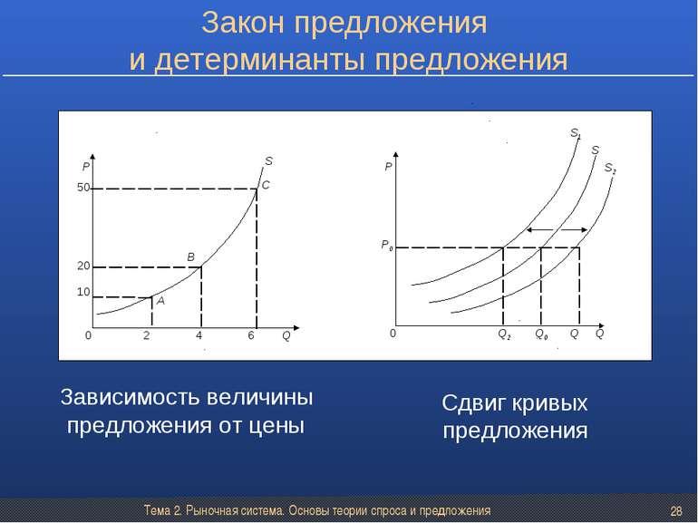 Тема 2. Рыночная система. Основы теории спроса и предложения * Закон предложе...