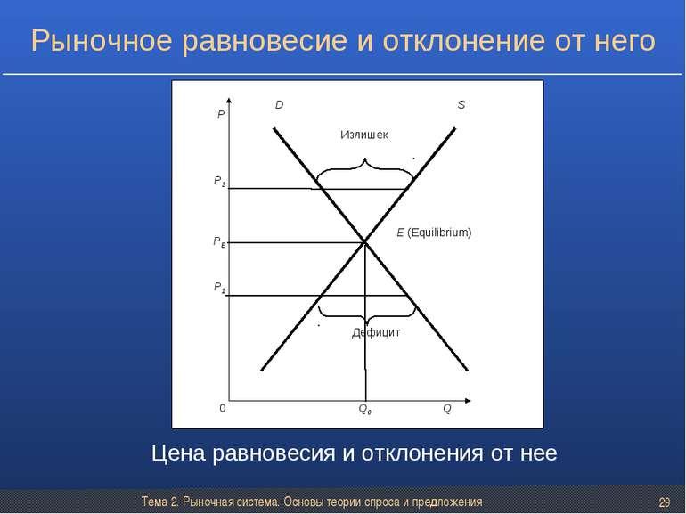 Тема 2. Рыночная система. Основы теории спроса и предложения * Рыночное равно...
