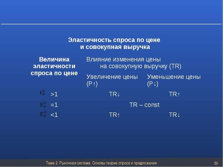 Тема 2. Рыночная система. Основы теории спроса и предложения * Эластичность с...