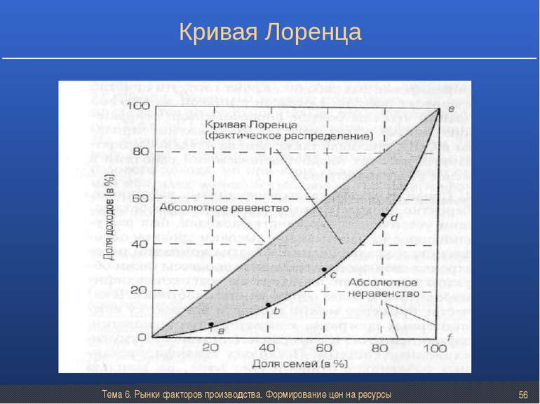 Тема 6. Рынки факторов производства. Формирование цен на ресурсы * Кривая Лор...