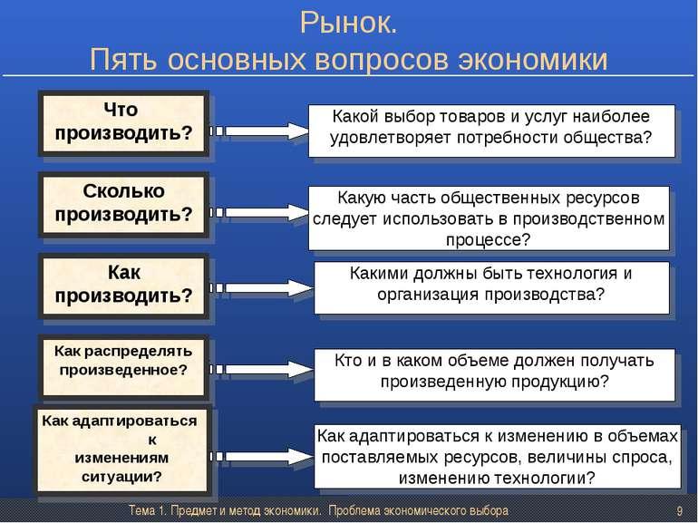 Тема 1. Предмет и метод экономики. Проблема экономического выбора * Что произ...