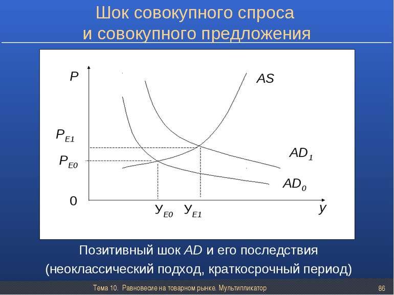 Тема 10. Равновесие на товарном рынке. Мультипликатор * Шок совокупного спрос...