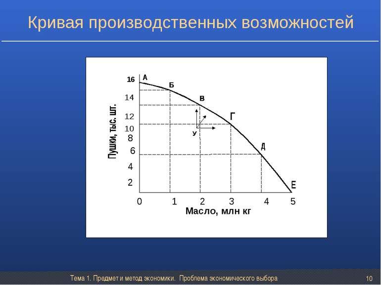 Тема 1. Предмет и метод экономики. Проблема экономического выбора * Кривая пр...