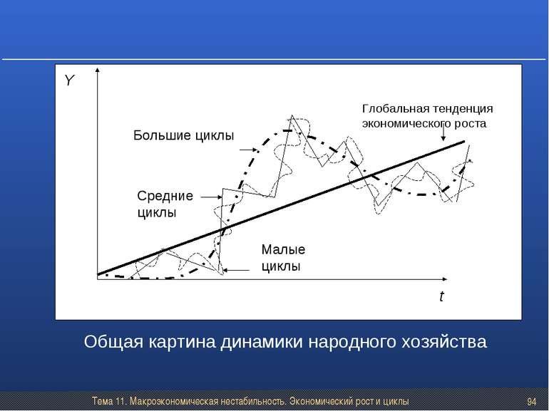 Тема 11. Макроэкономическая нестабильность. Экономический рост и циклы * Обща...