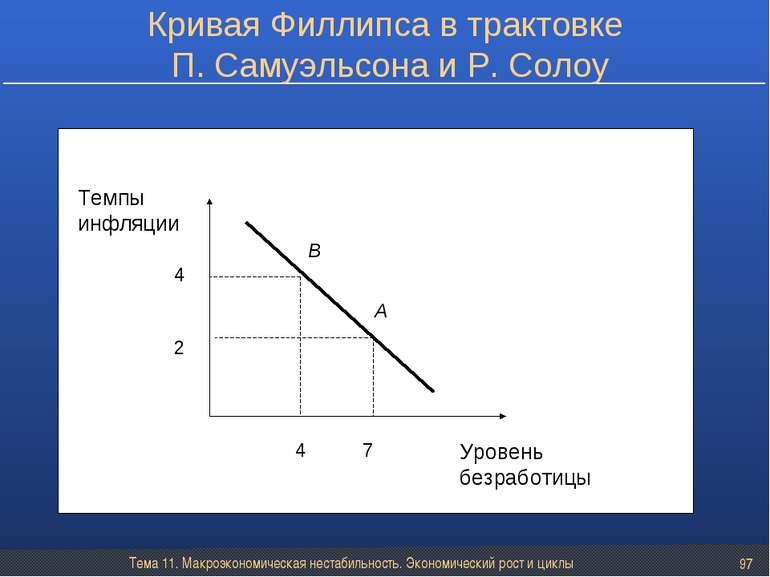 Тема 11. Макроэкономическая нестабильность. Экономический рост и циклы * Крив...