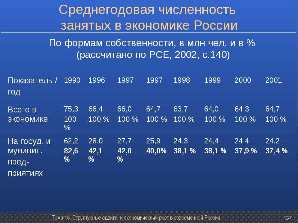 Тема 15. Структурные сдвиги и экономический рост в современной России * Средн...