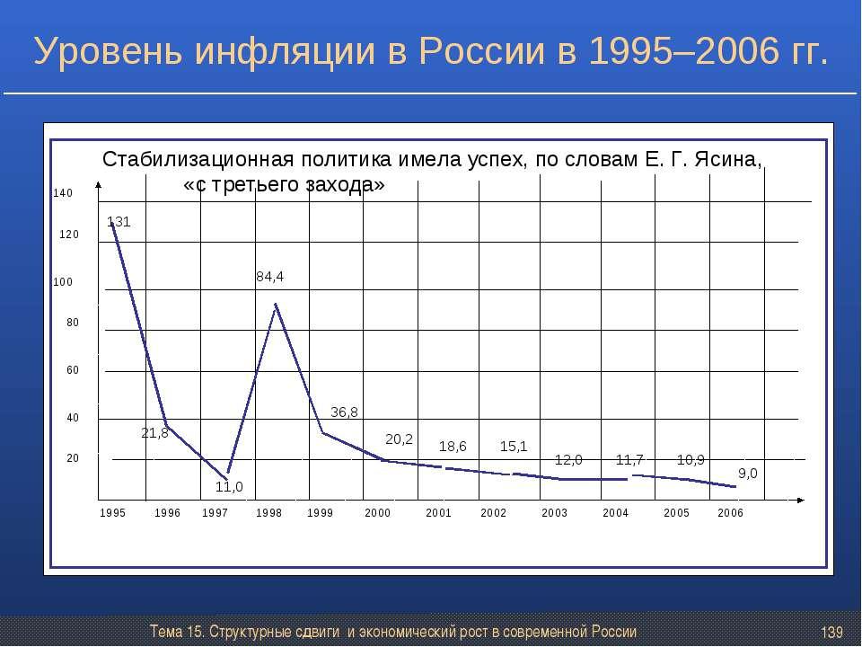 Тема 15. Структурные сдвиги и экономический рост в современной России * Урове...