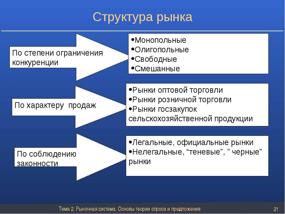 Тема 2. Рыночная система. Основы теории спроса и предложения * По степени огр...