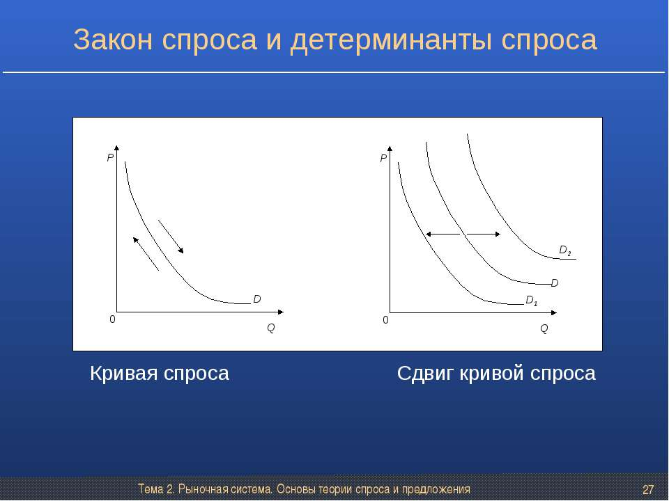Тема 2. Рыночная система. Основы теории спроса и предложения * Закон спроса и...