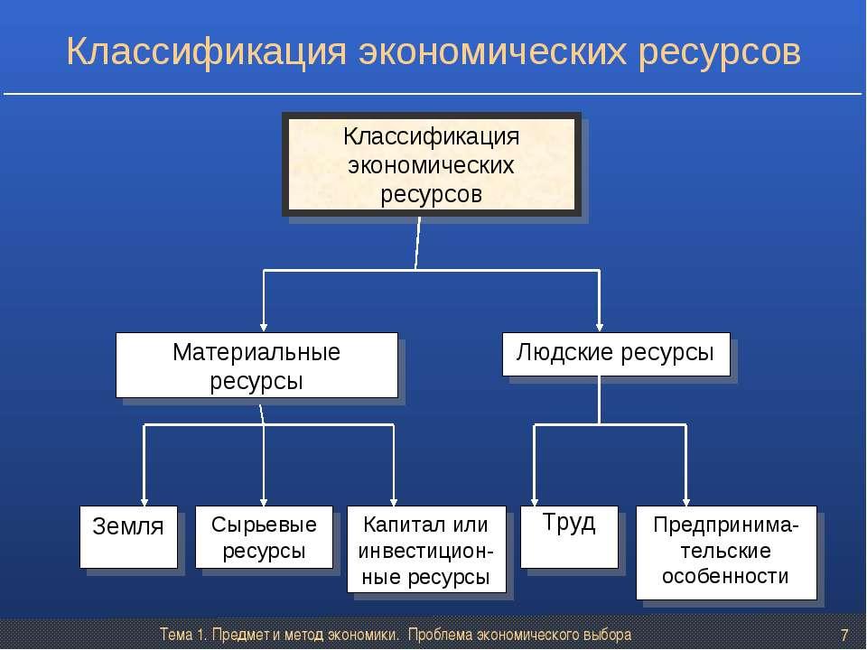 Тема 1. Предмет и метод экономики. Проблема экономического выбора * Земля Тру...