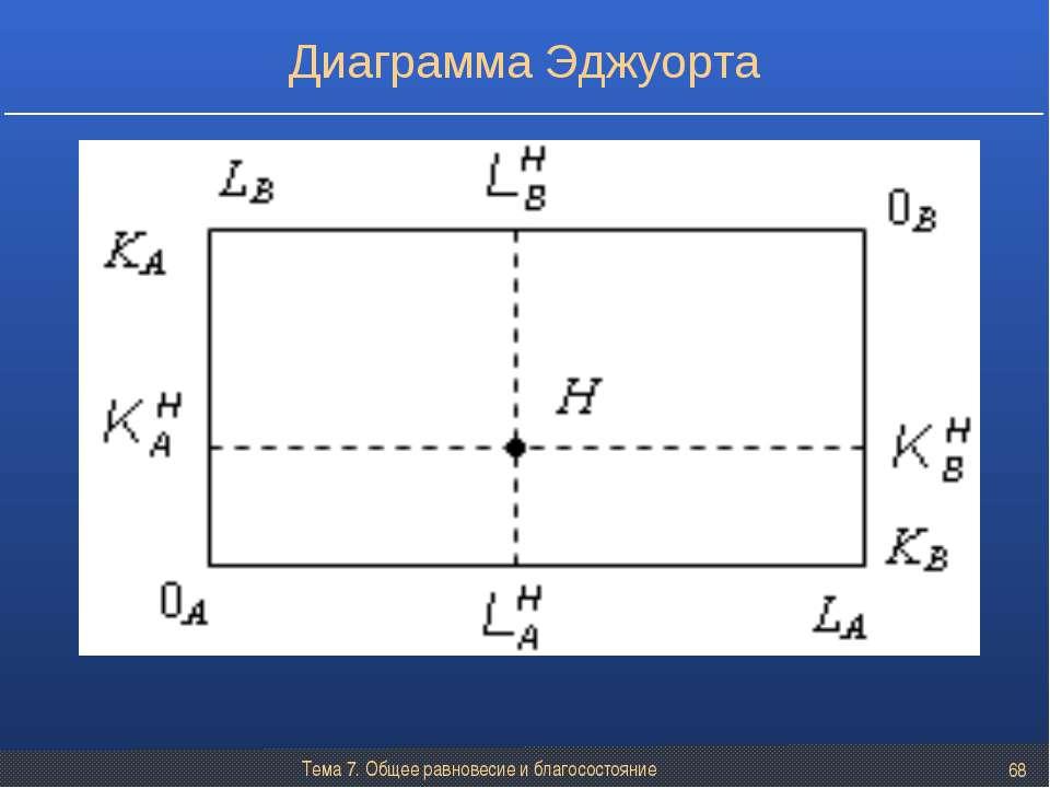 Тема 7. Общее равновесие и благосостояние * Диаграмма Эджуорта Тема 7. Общее ...