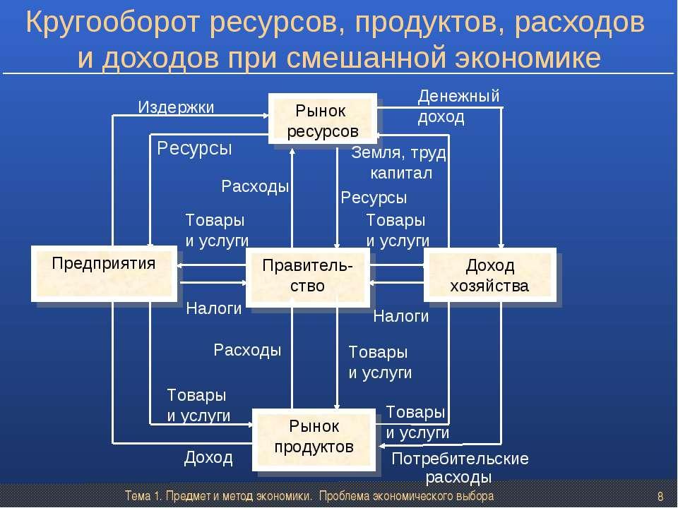 Тема 1. Предмет и метод экономики. Проблема экономического выбора * Товары и ...