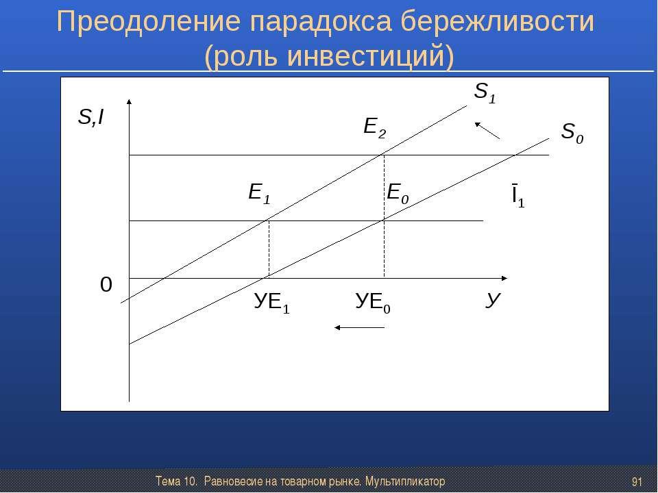 Тема 10. Равновесие на товарном рынке. Мультипликатор * Преодоление парадокса...