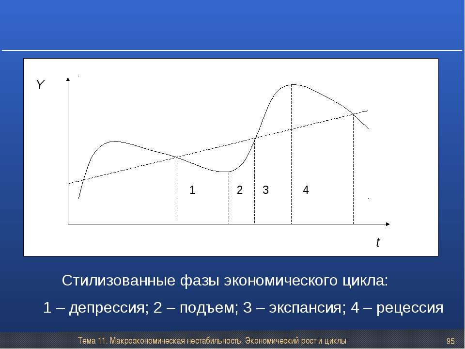 Тема 11. Макроэкономическая нестабильность. Экономический рост и циклы * Стил...