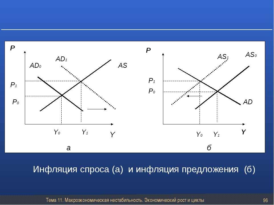 Тема 11. Макроэкономическая нестабильность. Экономический рост и циклы * Инфл...