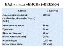 БАД к пище «БИСК» («BEESK») Состав 1 капсула Лимонник китайский (Schisandra c...