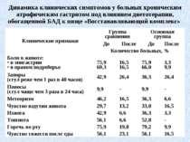 Динамика клинических симптомов у больных хроническим атрофическим гастритом п...