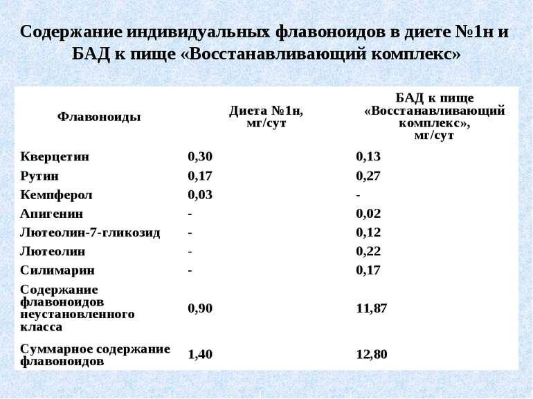 Содержание индивидуальных флавоноидов в диете №1н и БАД к пище «Восстанавлива...