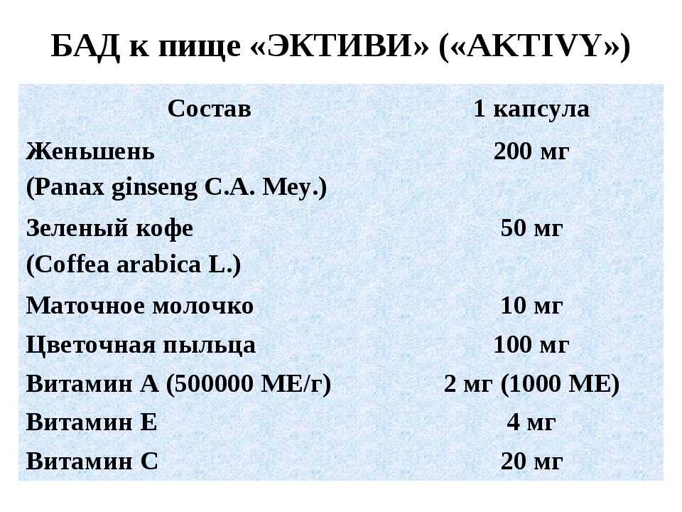 БАД к пище «ЭКТИВИ» («AKTIVY») Состав 1 капсула Женьшень (Panax ginseng C.A. ...
