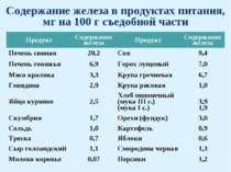 Содержание железа в продуктах питания, мг на 100 г съедобной части