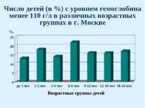Число детей (в %) с уровнем гемоглобина менее 110 г/л в различных возрастных ...