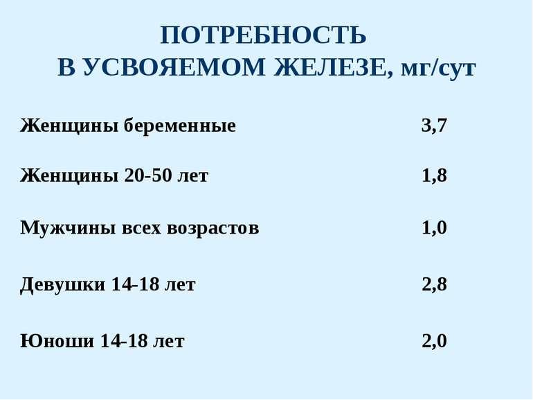 ПОТРЕБНОСТЬ В УСВОЯЕМОМ ЖЕЛЕЗЕ, мг/сут