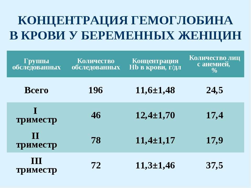 КОНЦЕНТРАЦИЯ ГЕМОГЛОБИНА В КРОВИ У БЕРЕМЕННЫХ ЖЕНЩИН
