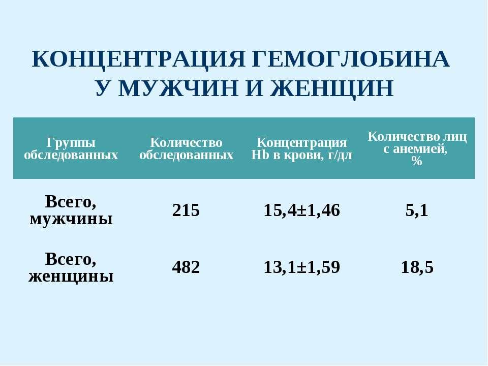 КОНЦЕНТРАЦИЯ ГЕМОГЛОБИНА У МУЖЧИН И ЖЕНЩИН