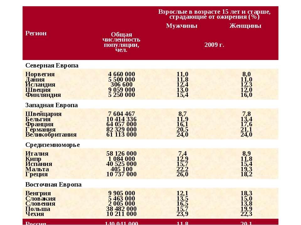 Регион Общая численность популяции, чел. Взрослые в возрасте 15 лет и старше,...