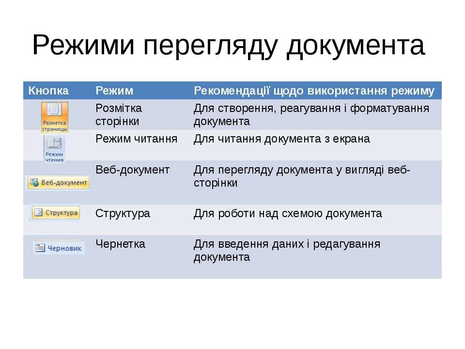 Режими перегляду документа Інформатика 10 клас. Навчальна презентація вчителя...