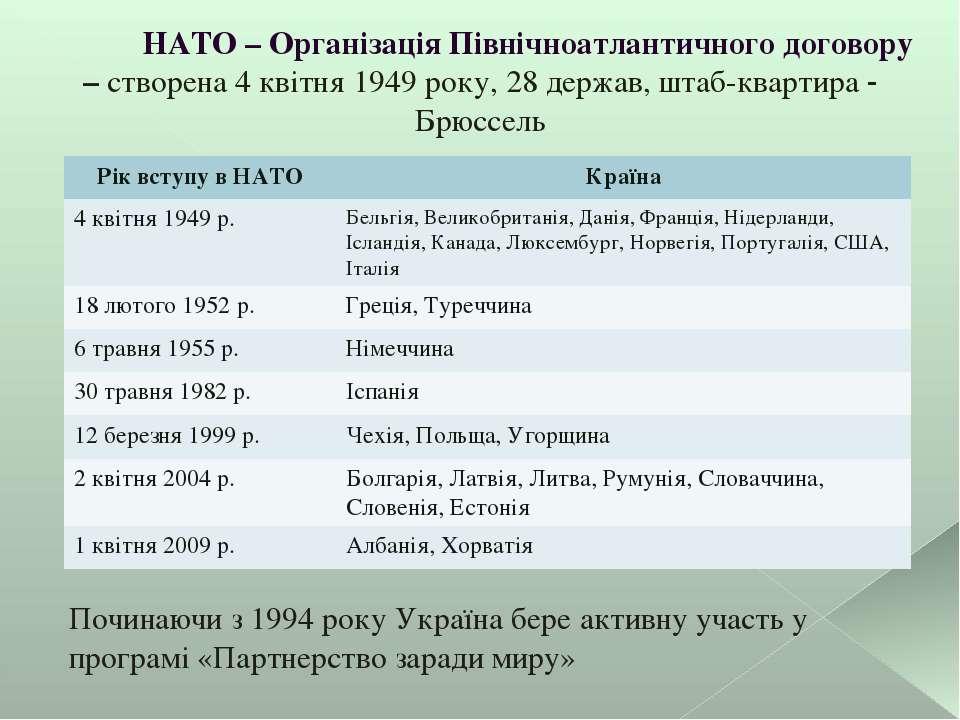 НАТО – Організація Північноатлантичного договору – створена 4 квітня 1949 рок...