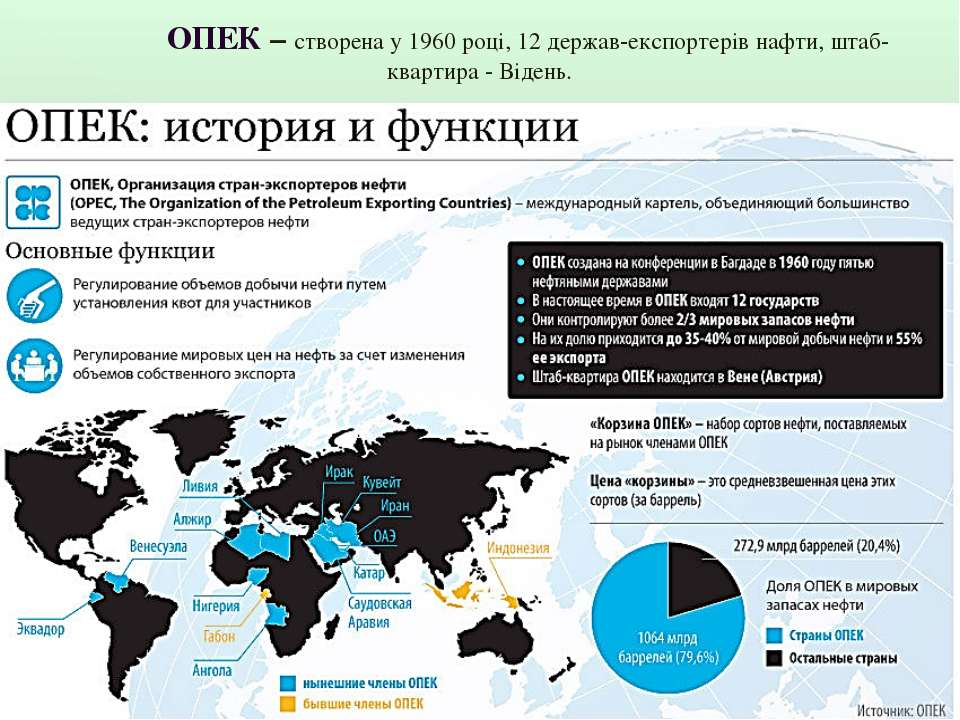 ОПЕК – створена у 1960 році, 12 держав-експортерів нафти, штаб-квартира - Від...