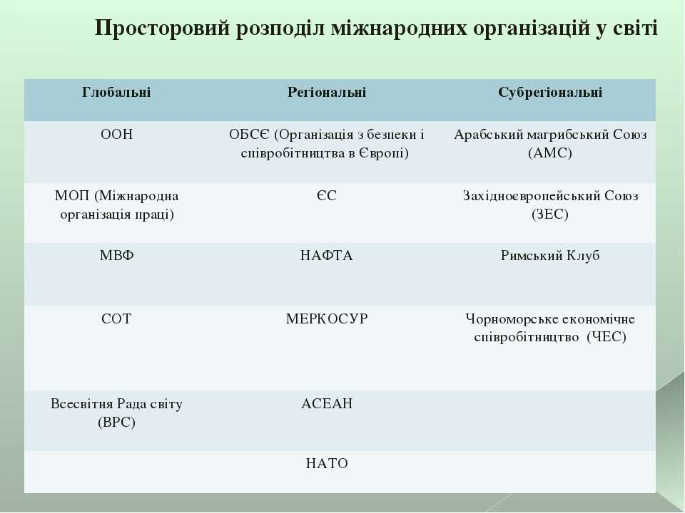 Просторовий розподіл міжнародних організацій у світі Глобальні Регіональні Су...